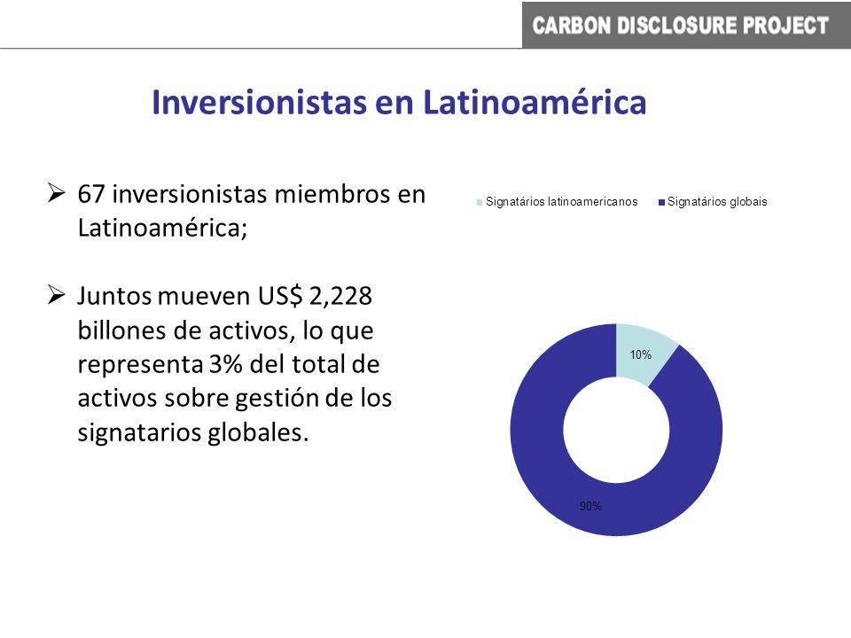 67 inversionistas miembros en Latinoamérica; Juntos mueven US$ 2,228 billones de activos, lo que representa 3% del total de activos sobre gestión de l
