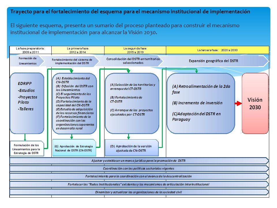 Trayecto para el fortalecimiento del esquema para el mecanismo institucional de implementación El siguiente esquema, presenta un sumario del proceso p