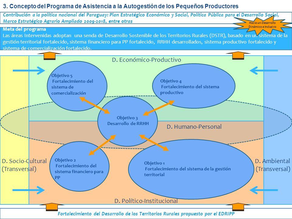 D. Político-Institucional D. Ambiental (Transversal) D. Socio-Cultural (Transversal) D. Humano-Personal Fortalecimiento del Desarrollo de los Territor
