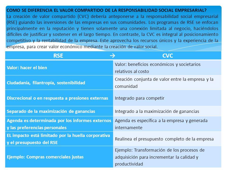 RSE CVC Valor: hacer el bien Valor: beneficios económicos y societarios relativos al costo Ciudadanía, filantropía, sostenibilidad Creación conjunta d