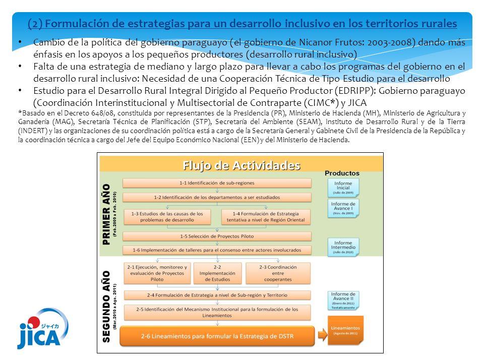 (2) Formulación de estrategias para un desarrollo inclusivo en los territorios rurales Cambio de la política del gobierno paraguayo (el gobierno de Ni