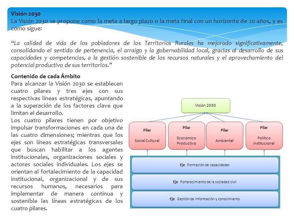 Trayecto para el fortalecimiento del esquema para el mecanismo institucional de implementación El siguiente esquema, presenta un sumario del proceso planteado para construir el mecanismo institucional de implementación para alcanzar la Visión 2030.