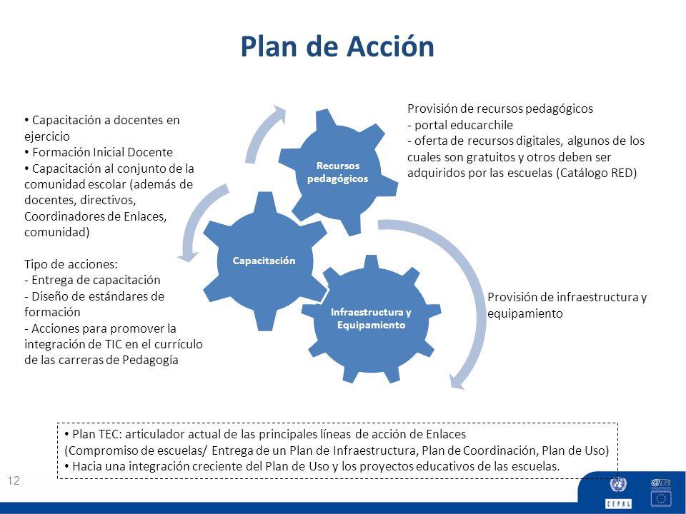 Plan de Acción 12 Infraestructura y Equipamiento Capacitación Recursos pedagógicos Plan TEC: articulador actual de las principales líneas de acción de Enlaces (Compromiso de escuelas/ Entrega de un Plan de Infraestructura, Plan de Coordinación, Plan de Uso) Hacia una integración creciente del Plan de Uso y los proyectos educativos de las escuelas.