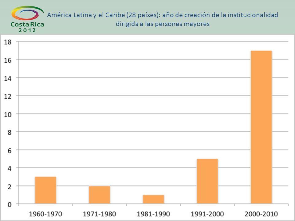 América Latina y el Caribe (28 países): año de creación de la institucionalidad dirigida a las personas mayores