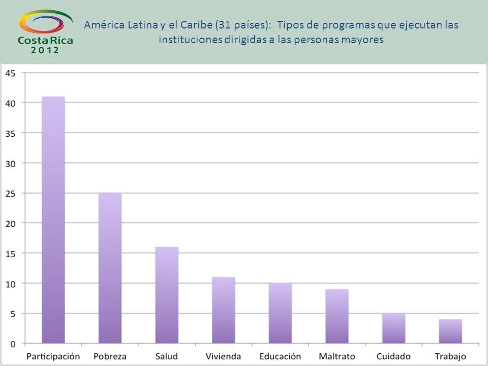 América Latina y el Caribe (31 países): Tipos de programas que ejecutan las instituciones dirigidas a las personas mayores