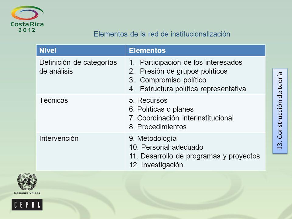 NivelElementos Definición de categorías de análisis 1.Participación de los interesados 2.Presión de grupos políticos 3.Compromiso político 4.Estructura política representativa Técnicas5.