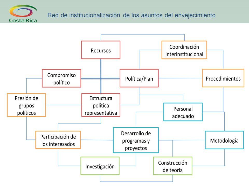 Red de institucionalización de los asuntos del envejecimiento