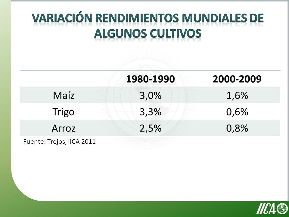 1980-19902000-2009 Maíz3,0%1,6% Trigo3,3%0,6% Arroz2,5%0,8% Fuente: Trejos, IICA 2011