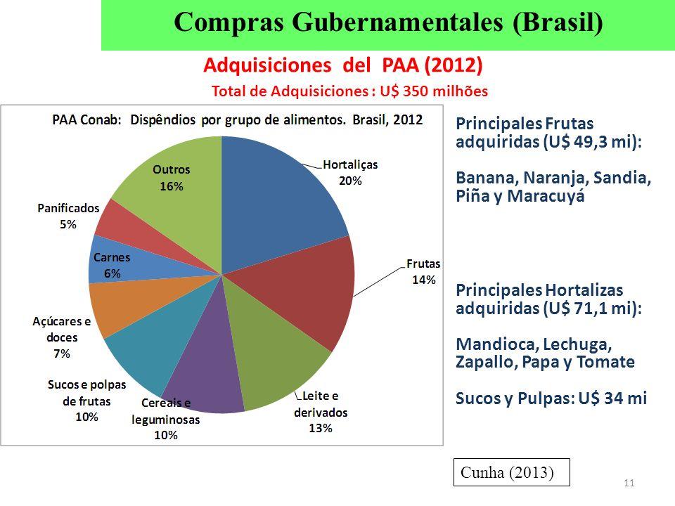 11 Adquisiciones del PAA (2012) Principales Frutas adquiridas (U$ 49,3 mi): Banana, Naranja, Sandia, Piña y Maracuyá Principales Hortalizas adquiridas