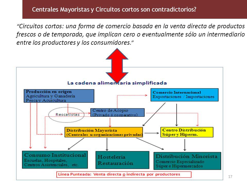 Centrales Mayoristas y Circuitos cortos son contradictorios? Circuitos cortos: una forma de comercio basada en la venta directa de productos frescos o