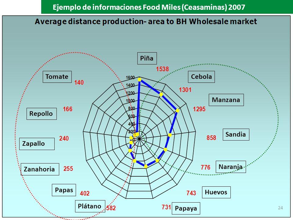 24 Manzana Piña Sandia Naranja Huevos Papaya Plátano Papas Zanahoria Zapallo Repollo TomateCebola Ejemplo de informaciones Food Miles (Ceasaminas) 200