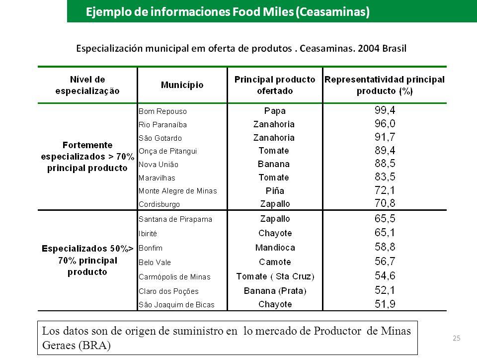 25 Ejemplo de informaciones Food Miles (Ceasaminas) Los datos son de origen de suministro en lo mercado de Productor de Minas Geraes (BRA)
