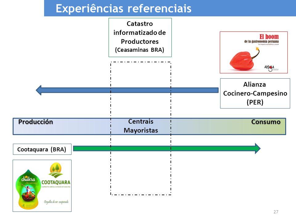27 Alianza Cocinero-Campesino (PER) Cootaquara (BRA) ConsumoProducción Experiências referenciais Centrais Mayoristas Catastro informatizado de Product