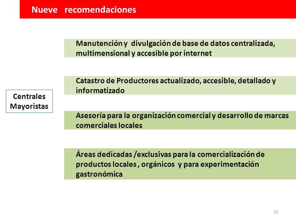 32 Nueve recomendaciones Manutención y divulgación de base de datos centralizada, multimensional y accesible por internet Catastro de Productores actu