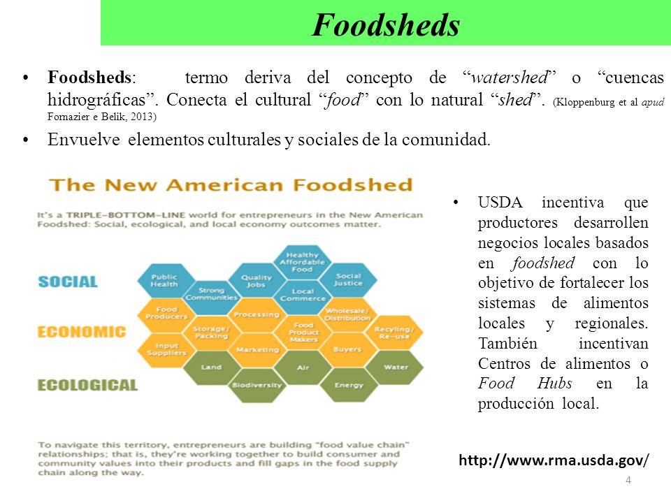Foodsheds: termo deriva del concepto de watershed o cuencas hidrográficas. Conecta el cultural food con lo natural shed. (Kloppenburg et al apud Forna