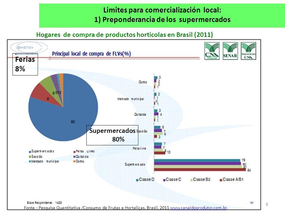 8 Hogares de compra de productos horticolas en Brasil (2011) Fonte : Pesquisa Quantitativa /Consumo de Frutas e Hortaliças. Brasil, 2011 www.canaldopr