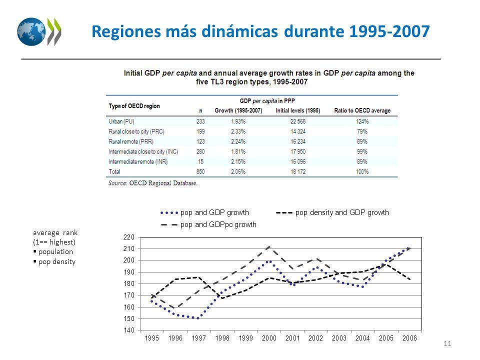 Regiones más dinámicas durante 1995-2007 11 average rank (1== highest) population pop density