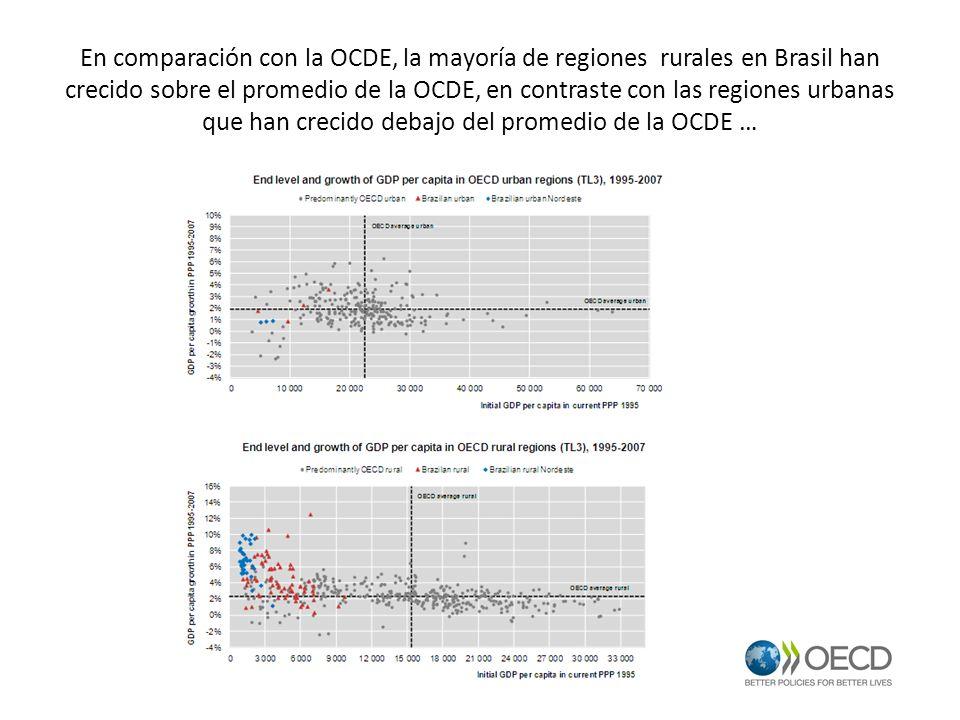 En comparación con la OCDE, la mayoría de regiones rurales en Brasil han crecido sobre el promedio de la OCDE, en contraste con las regiones urbanas q