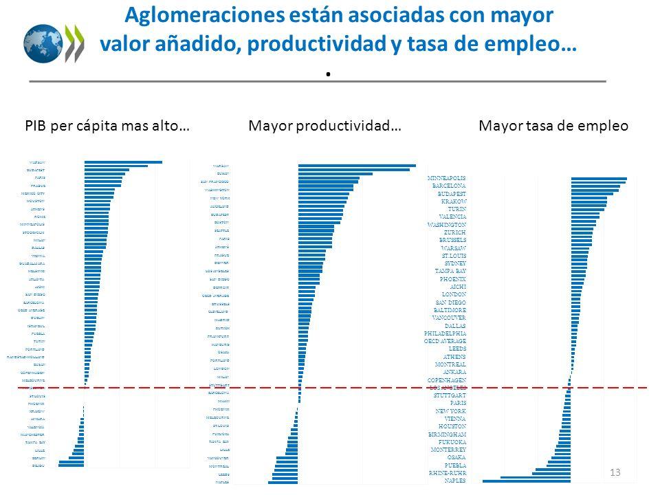 . PIB per cápita mas alto…Mayor productividad…Mayor tasa de empleo Aglomeraciones están asociadas con mayor valor añadido, productividad y tasa de emp