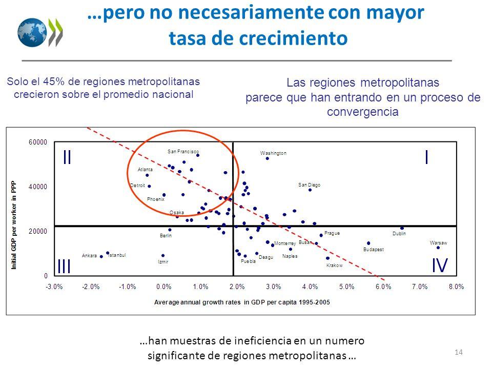 Solo el 45% de regiones metropolitanas crecieron sobre el promedio nacional Las regiones metropolitanas parece que han entrando en un proceso de conve