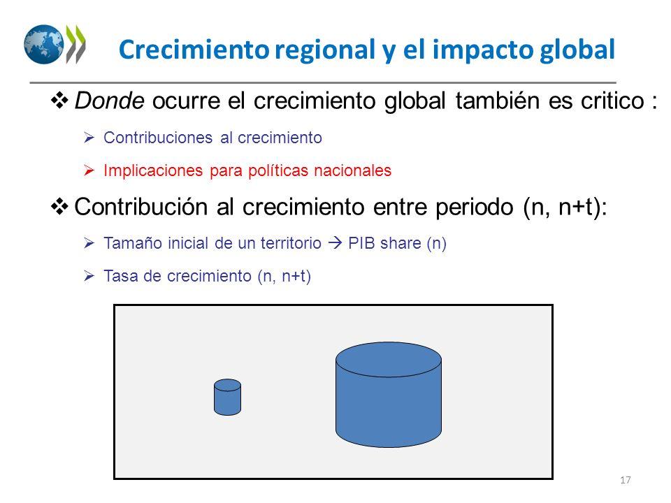 Crecimiento regional y el impacto global Donde ocurre el crecimiento global también es critico : Contribuciones al crecimiento Implicaciones para polí