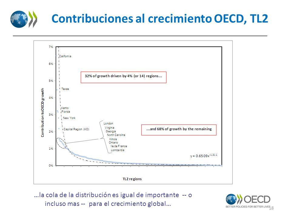 Contribuciones al crecimiento OECD, TL2 18 …la cola de la distribución es igual de importante -- o incluso mas -- para el crecimiento global…