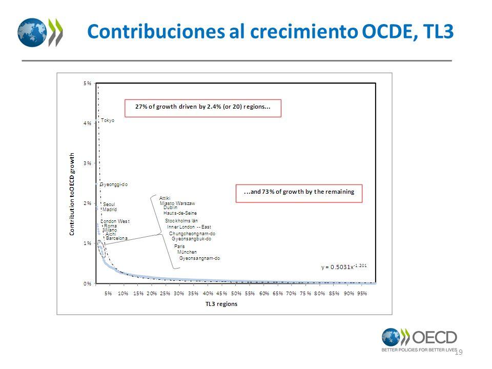 Contribuciones al crecimiento OCDE, TL3 19