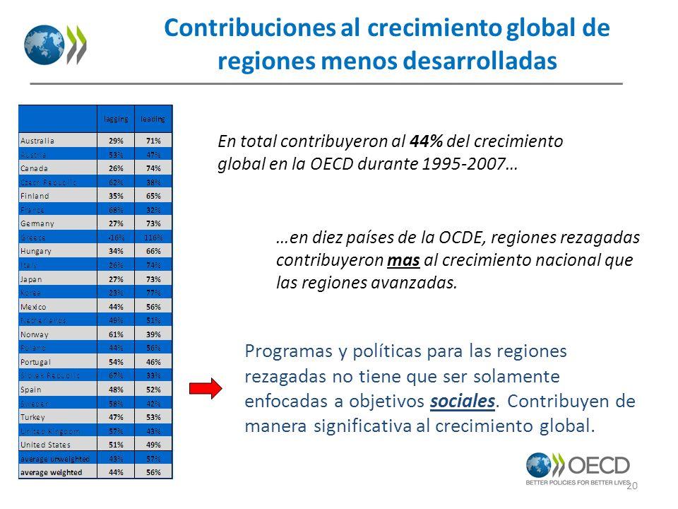 Contribuciones al crecimiento global de regiones menos desarrolladas En total contribuyeron al 44% del crecimiento global en la OECD durante 1995-2007