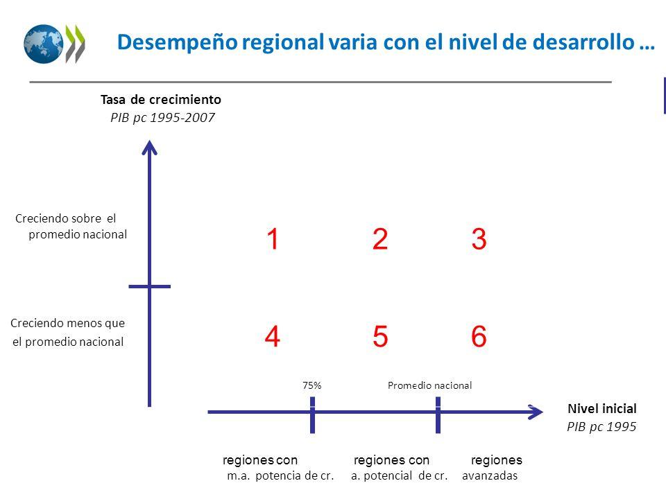 Desempeño regional varia con el nivel de desarrollo … Nivel inicial PIB pc 1995 75%Promedio nacional regiones con regiones con regiones Tasa de crecim