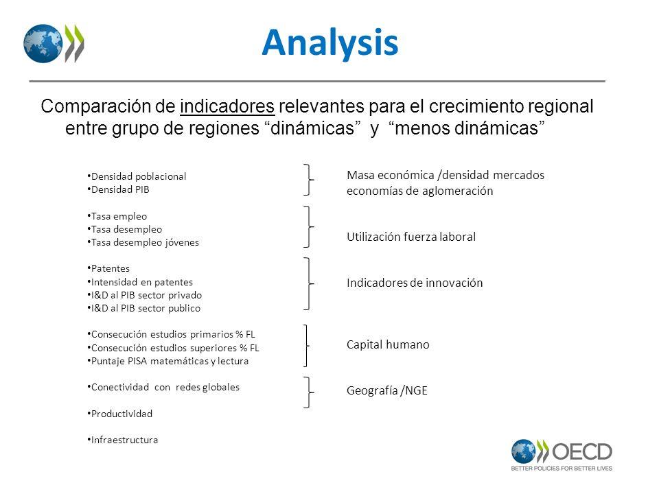 Analysis Comparación de indicadores relevantes para el crecimiento regional entre grupo de regiones dinámicas y menos dinámicas Densidad poblacional D
