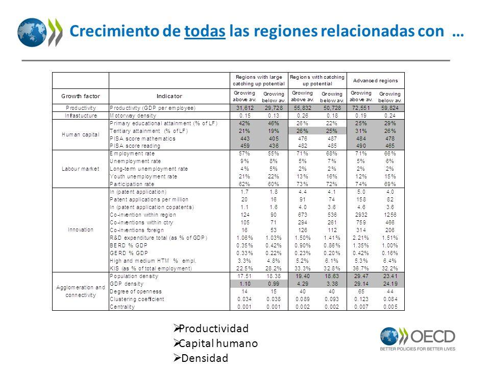 Crecimiento de todas las regiones relacionadas con … Productividad Capital humano Densidad
