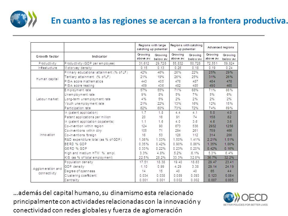 En cuanto a las regiones se acercan a la frontera productiva… …además del capital humano, su dinamismo esta relacionado principalmente con actividades