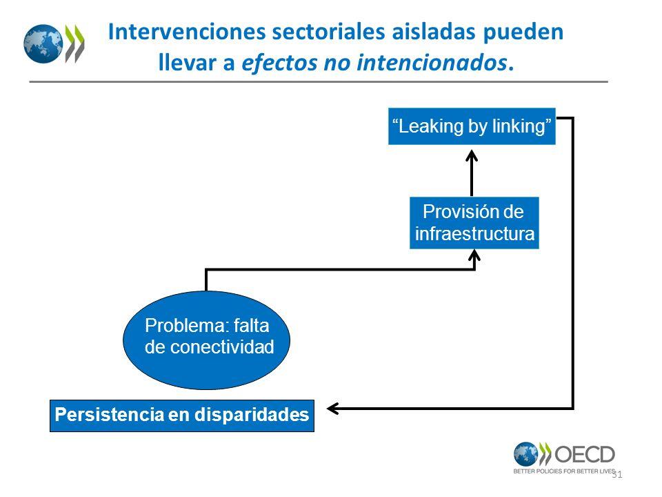 Persistencia en disparidades Provisión de infraestructura Leaking by linking Intervenciones sectoriales aisladas pueden llevar a efectos no intenciona