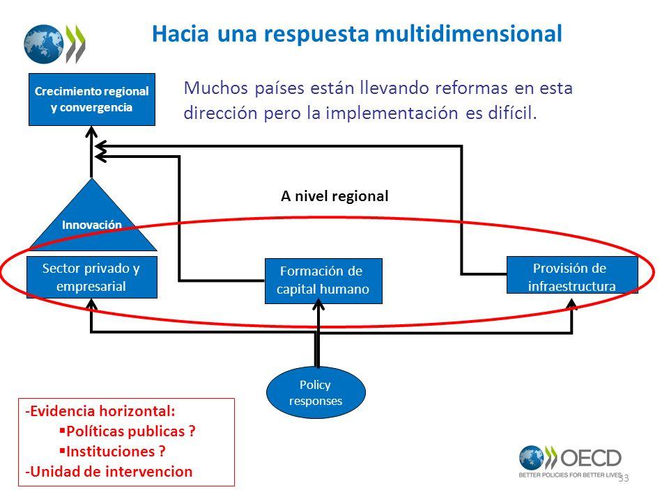 Provisión de infraestructura Policy responses Formación de capital humano Sector privado y empresarial Innovación Crecimiento regional y convergencia