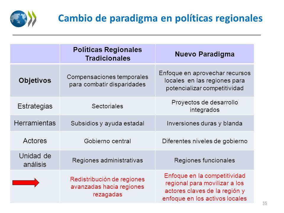 Cambio de paradigma en políticas regionales Políticas Regionales Tradicionales Nuevo Paradigma Objetivos Compensaciones temporales para combatir dispa