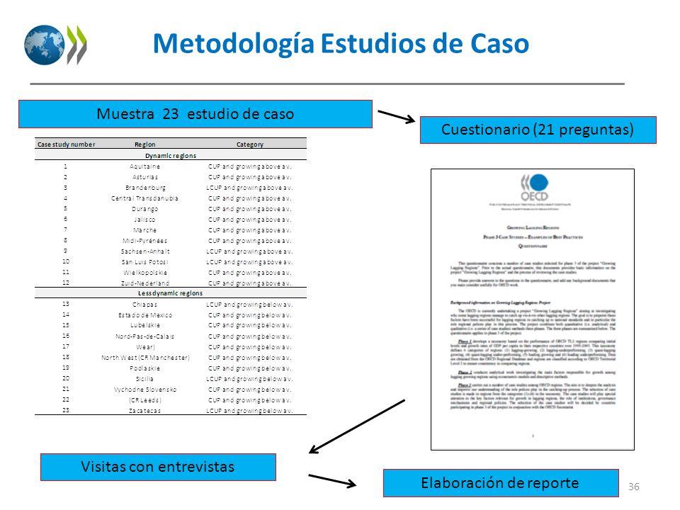 Metodología Estudios de Caso 36 Muestra 23 estudio de caso Cuestionario (21 preguntas) Visitas con entrevistas Elaboración de reporte