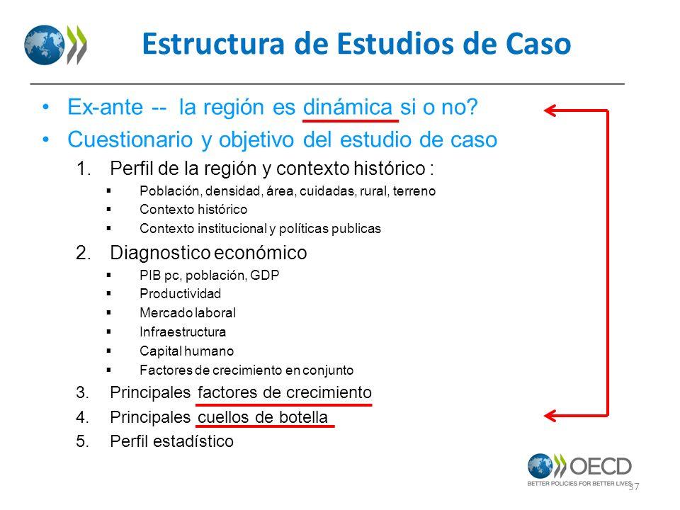 Estructura de Estudios de Caso 37 Ex-ante -- la región es dinámica si o no? Cuestionario y objetivo del estudio de caso 1.Perfil de la región y contex