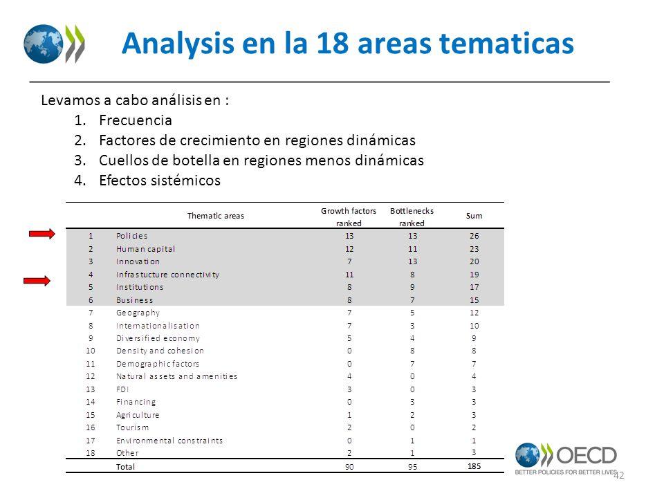 42 Analysis en la 18 areas tematicas Levamos a cabo análisis en : 1.Frecuencia 2.Factores de crecimiento en regiones dinámicas 3.Cuellos de botella en