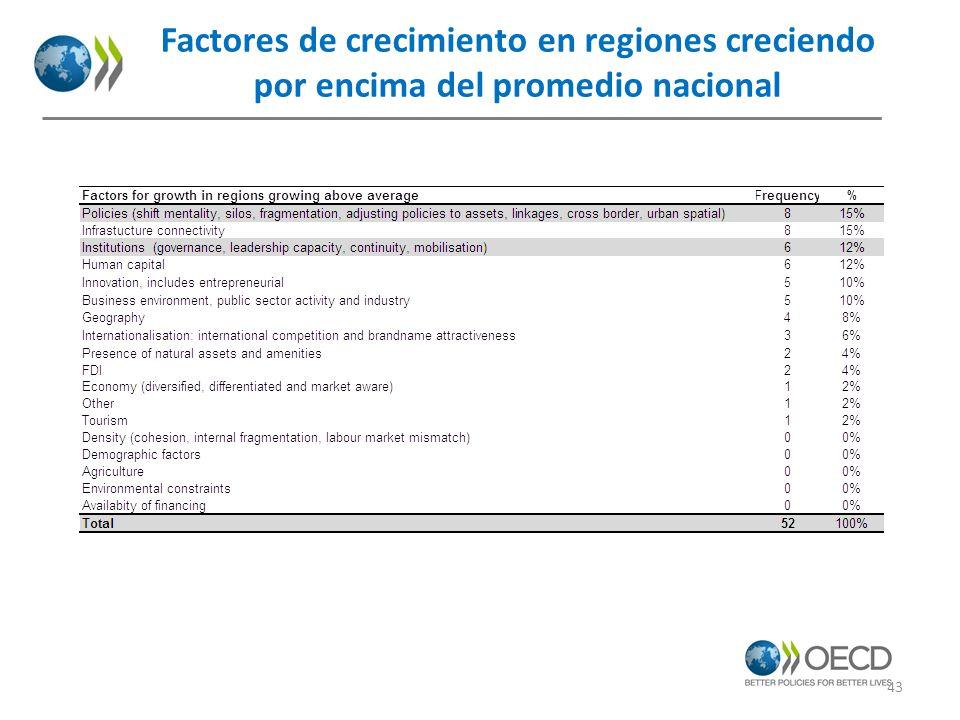 Factores de crecimiento en regiones creciendo por encima del promedio nacional 43