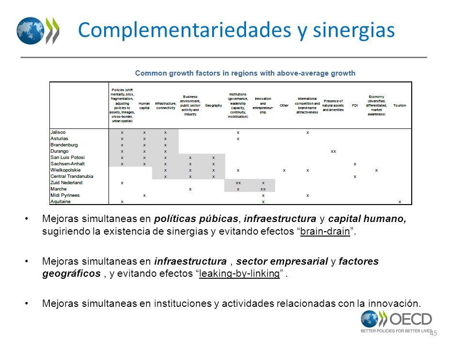 Complementariedades y sinergias Mejoras simultaneas en políticas púbicas, infraestructura y capital humano, sugiriendo la existencia de sinergias y ev
