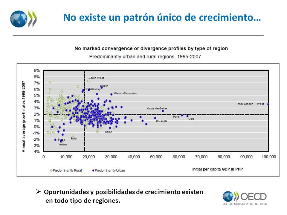 No existe un patrón único de crecimiento… Oportunidades y posibilidades de crecimiento existen en todo tipo de regiones.