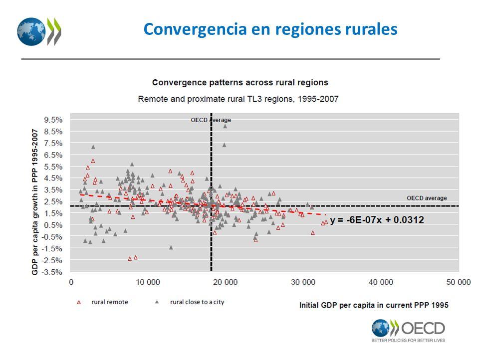 Convergencia en regiones rurales