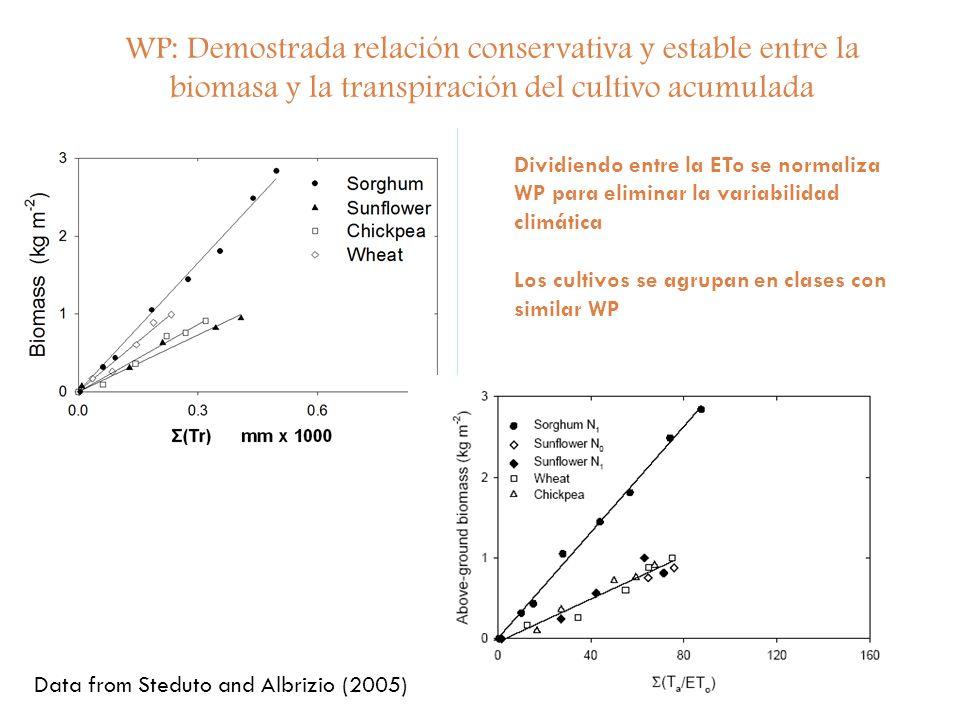 15 WP: Demostrada relación conservativa y estable entre la biomasa y la transpiración del cultivo acumulada Data from Steduto and Albrizio (2005) Divi