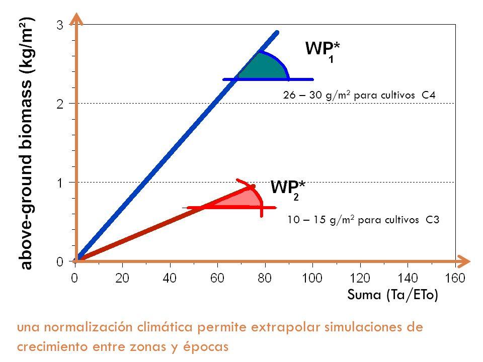 16 Suma (Ta/ETo) una normalización climática permite extrapolar simulaciones de crecimiento entre zonas y épocas 10 – 15 g/m 2 para cultivos C3 26 – 3