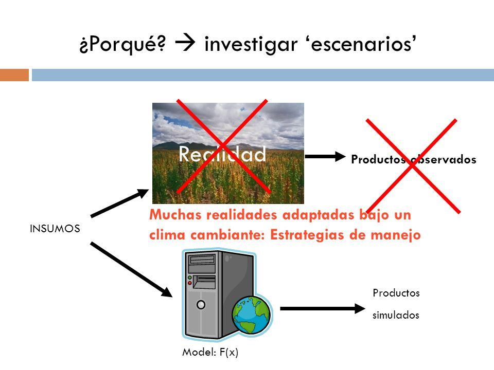 Modelización de la productividad de agua? Para que? ¿Porqué? investigar escenarios Realidad Model: F(x) Productos observados Productos simulados INSUM