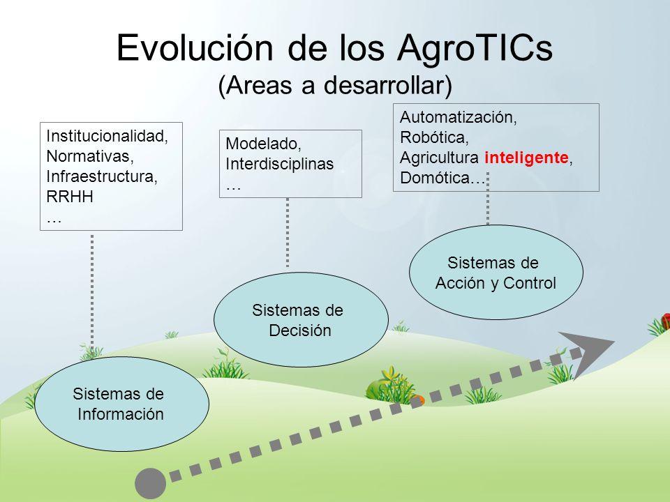 Evolución de los AgroTICs (Areas a desarrollar) Sistemas de Información Sistemas de Decisión Sistemas de Acción y Control Institucionalidad, Normativa