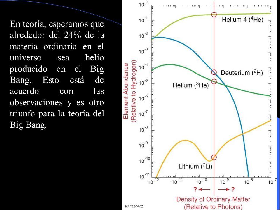 En teoría, esperamos que alrededor del 24% de la materia ordinaria en el universo sea helio producido en el Big Bang. Esto está de acuerdo con las obs