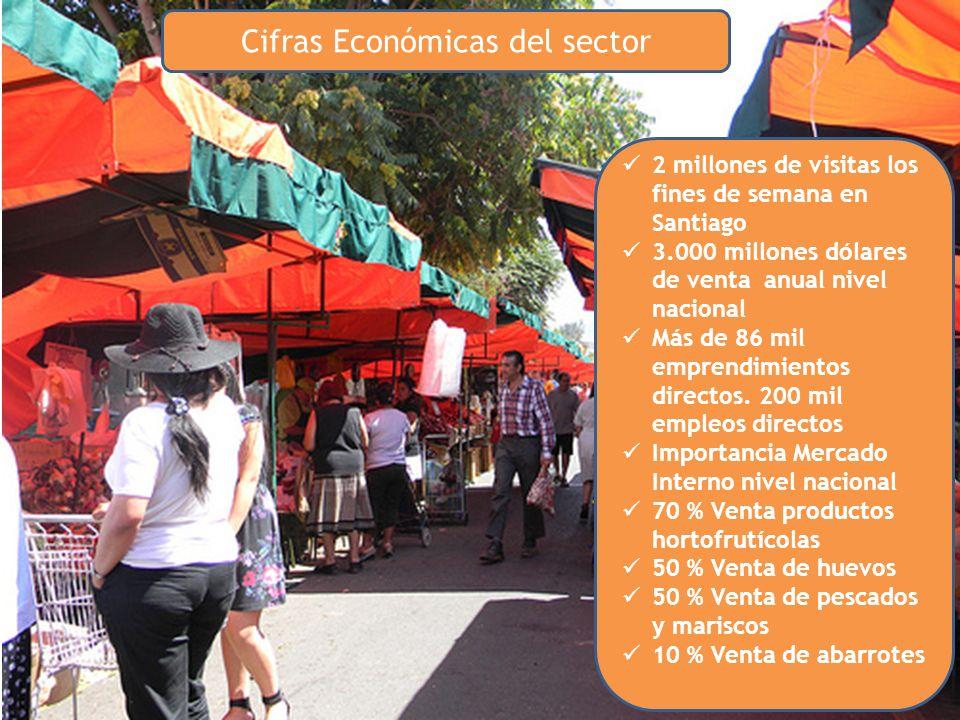 Cifras Económicas del sector 2 millones de visitas los fines de semana en Santiago 3.000 millones dólares de venta anual nivel nacional Más de 86 mil emprendimientos directos.