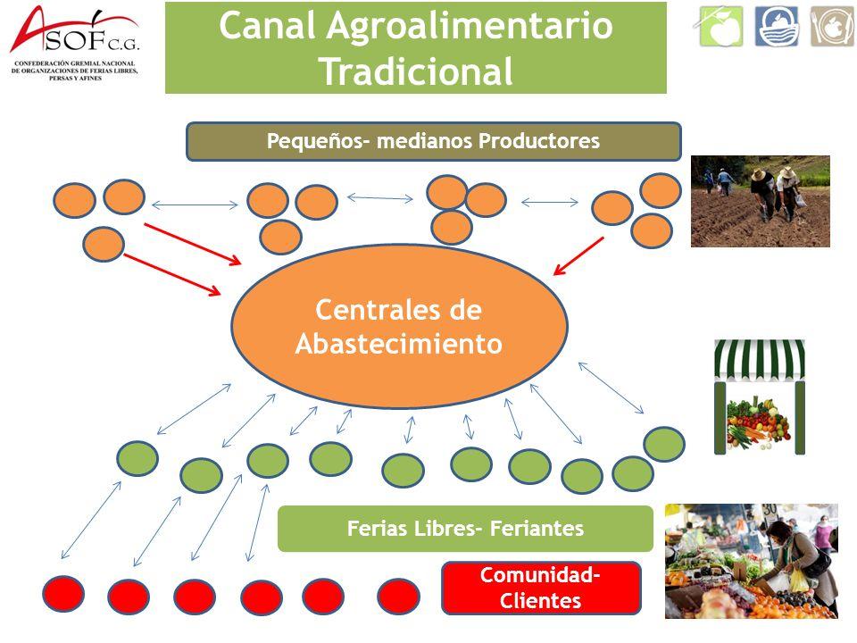 Canal Agroalimentario Tradicional Centrales de Abastecimiento Pequeños- medianos Productores Ferias Libres- Feriantes Comunidad- Clientes