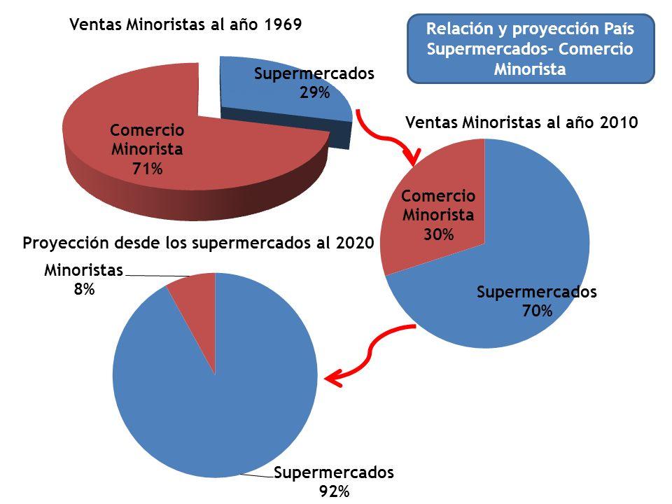 Relación y proyección País Supermercados- Comercio Minorista